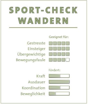 Sport-Check Wandern